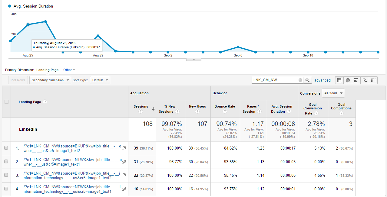 Google Analytics Campaign Results