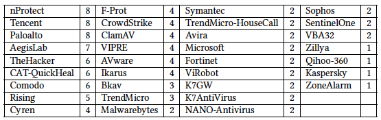 Antivirus programs by how many times they failed to detect code-signed malware samples